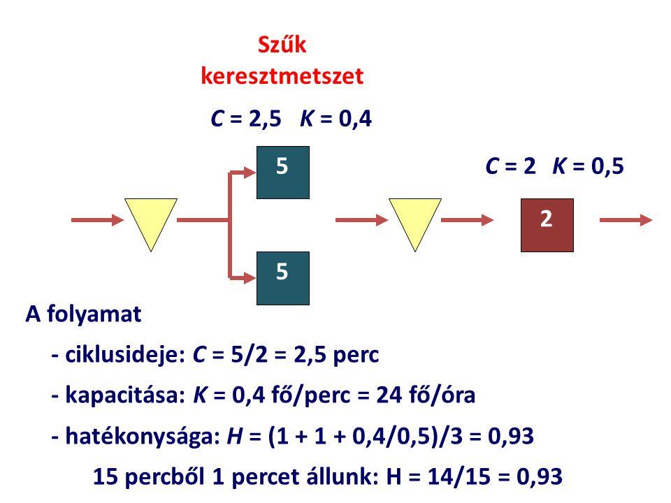 - kapacitása: K = 0,5 fő/perc = 30 fő/óra - hatékonysága: H = (3  0,5/0,6 + 1)/4 = 0,875 20 percért fizetünk, ebből az állásidő 2,5 perc 5 5 5 2 C = 5/3 K = 0,6 Szűk keresztmetszet A folyamat - ciklusideje: C = 2 perc.