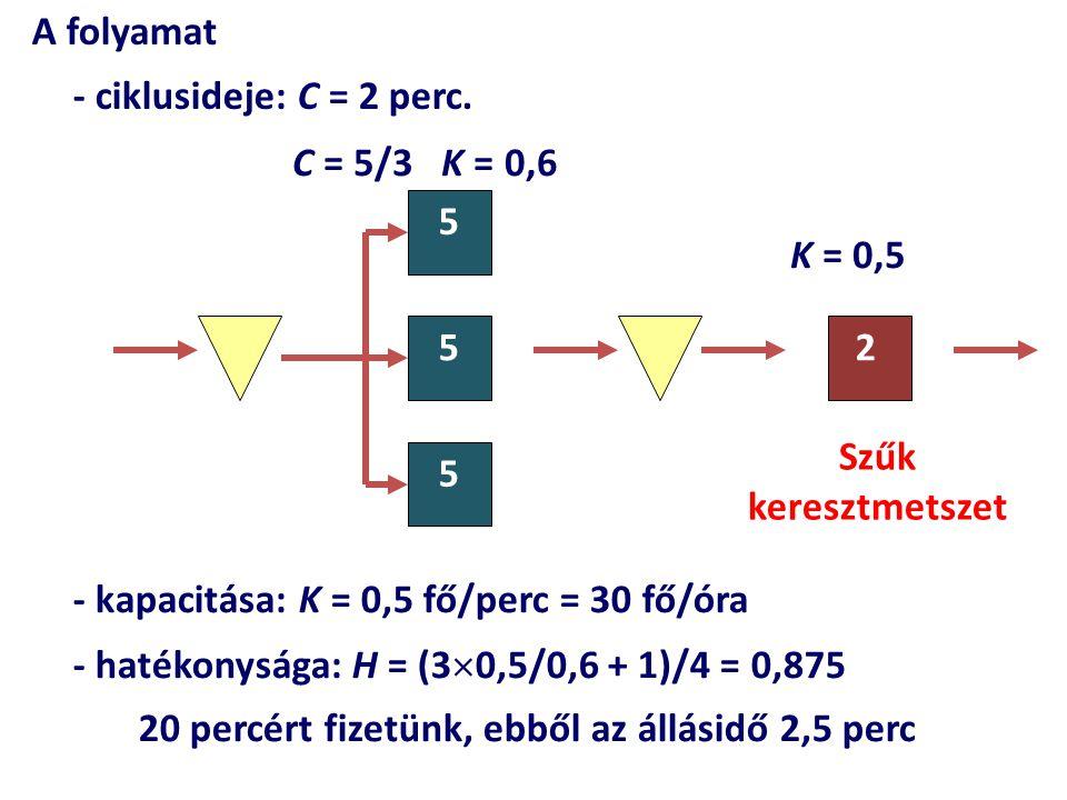 - kapacitása: K = 0,5 fő/perc = 30 fő/óra - hatékonysága: H = (3  0,5/0,6 + 1)/4 = 0,875 20 percért fizetünk, ebből az állásidő 2,5 perc 5 5 5 2 C =
