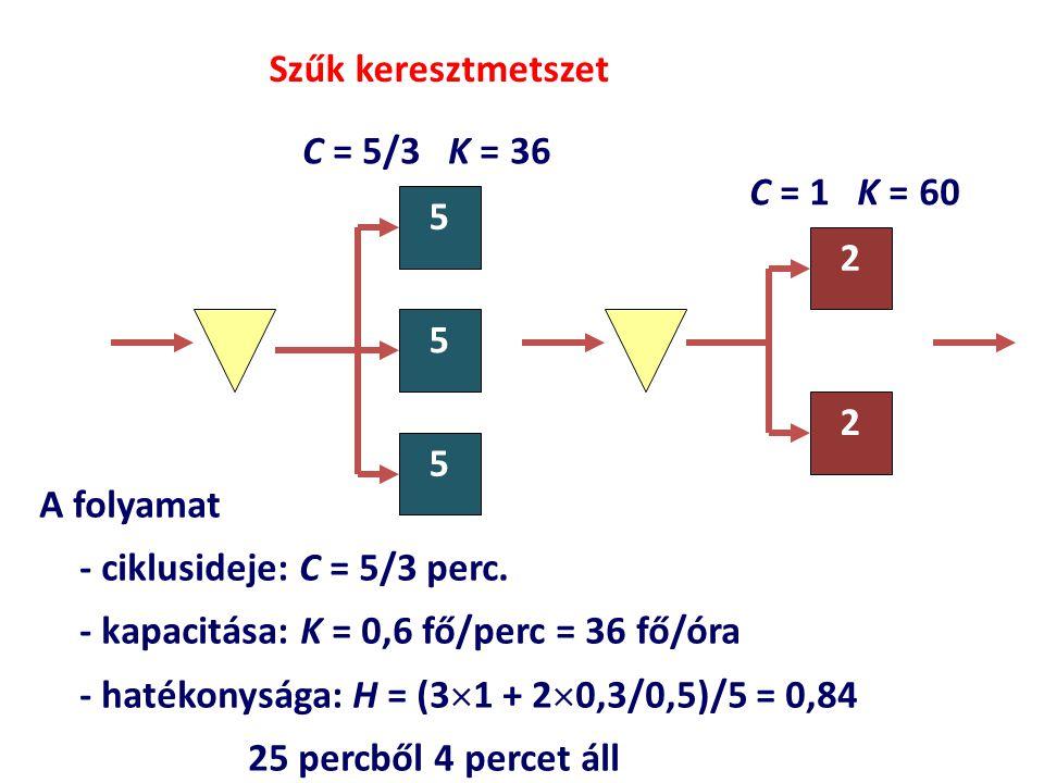 A folyamat - ciklusideje: C = 5/3 perc. - kapacitása: K = 0,6 fő/perc = 36 fő/óra - hatékonysága: H = (3  1 + 2  0,3/0,5)/5 = 0,84 25 percből 4 perc