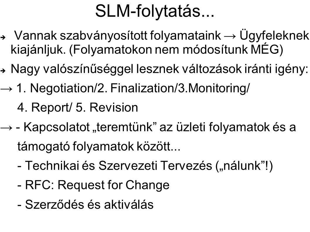 SLM-folytatás...  Vannak szabványosított folyamataink → Ügyfeleknek kiajánljuk. (Folyamatokon nem módosítunk MÉG)  Nagy valószínűséggel lesznek vált