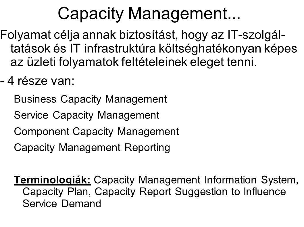 Capacity Management... Folyamat célja annak biztosítást, hogy az IT-szolgál- tatások és IT infrastruktúra költséghatékonyan képes az üzleti folyamatok