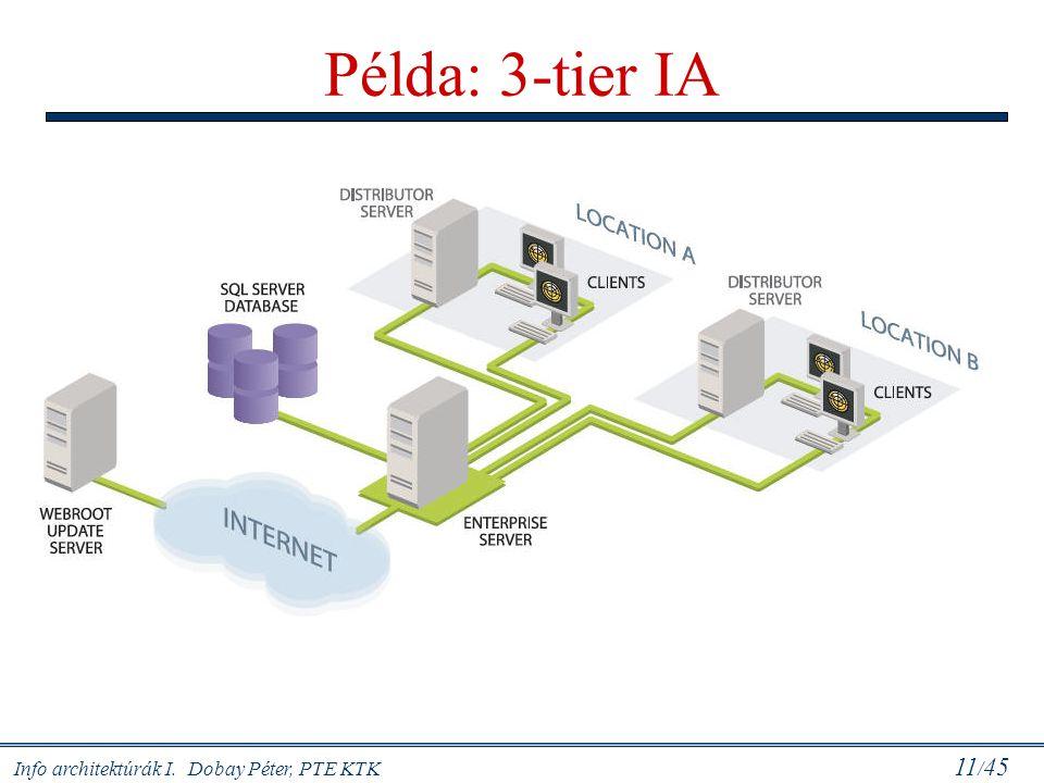 Info architektúrák I. Dobay Péter, PTE KTK 11 / 45 Példa: 3-tier IA