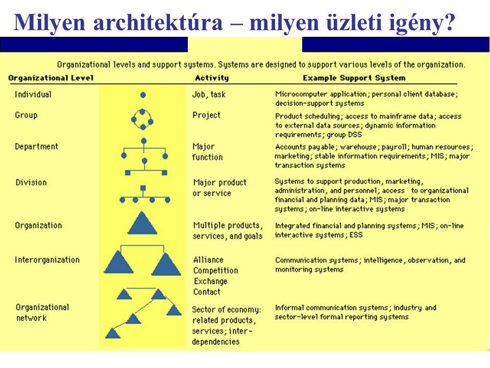 Info architektúrák I.Dobay Péter, PTE KTK 3 / 45 Tipikus architektúrák 2.