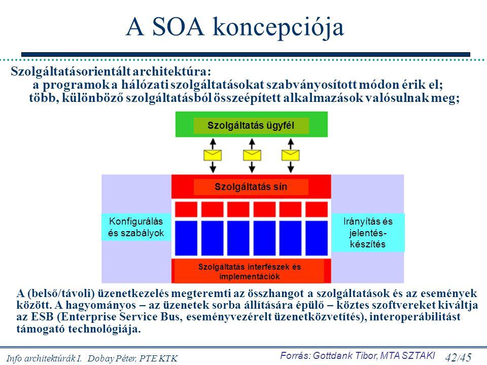 Info architektúrák I. Dobay Péter, PTE KTK 42 / 45 A SOA koncepciója Szolgáltatásorientált architektúra: a programok a hálózati szolgáltatásokat szabv