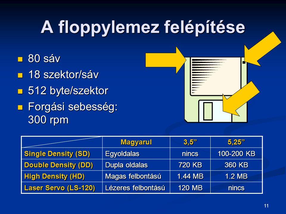 11 A floppylemez felépítése 80 sáv 80 sáv 18 szektor/sáv 18 szektor/sáv 512 byte/szektor 512 byte/szektor Forgási sebesség: 300 rpm Forgási sebesség: