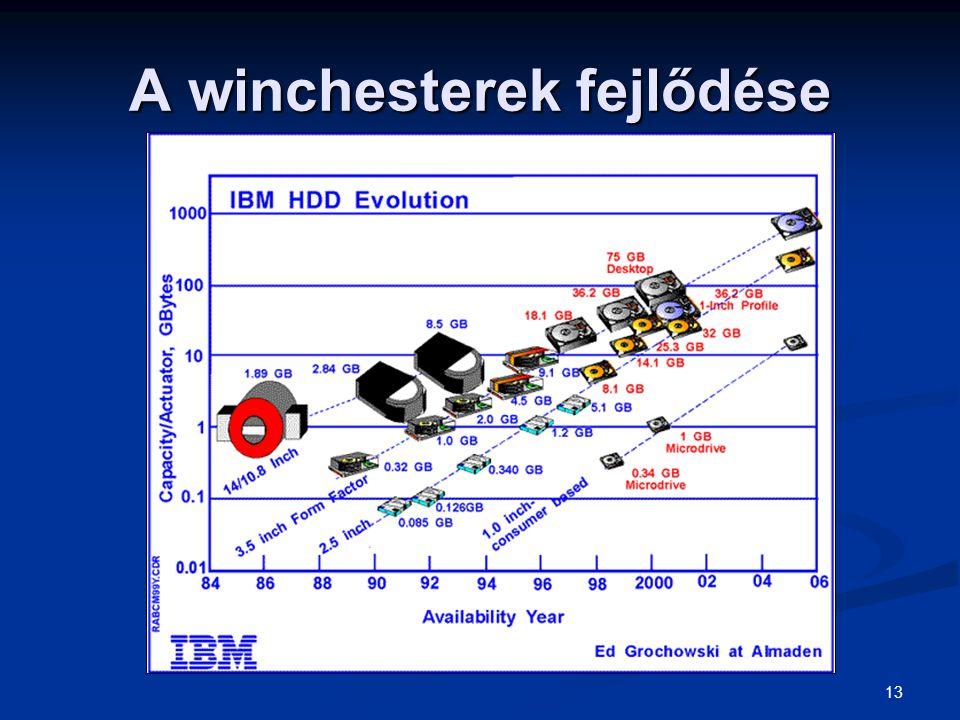 13 A winchesterek fejlődése