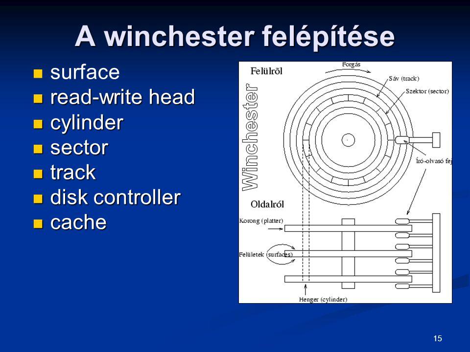 15 A winchester felépítése surface read-write head read-write head cylinder cylinder sector sector track track disk controller disk controller cache c