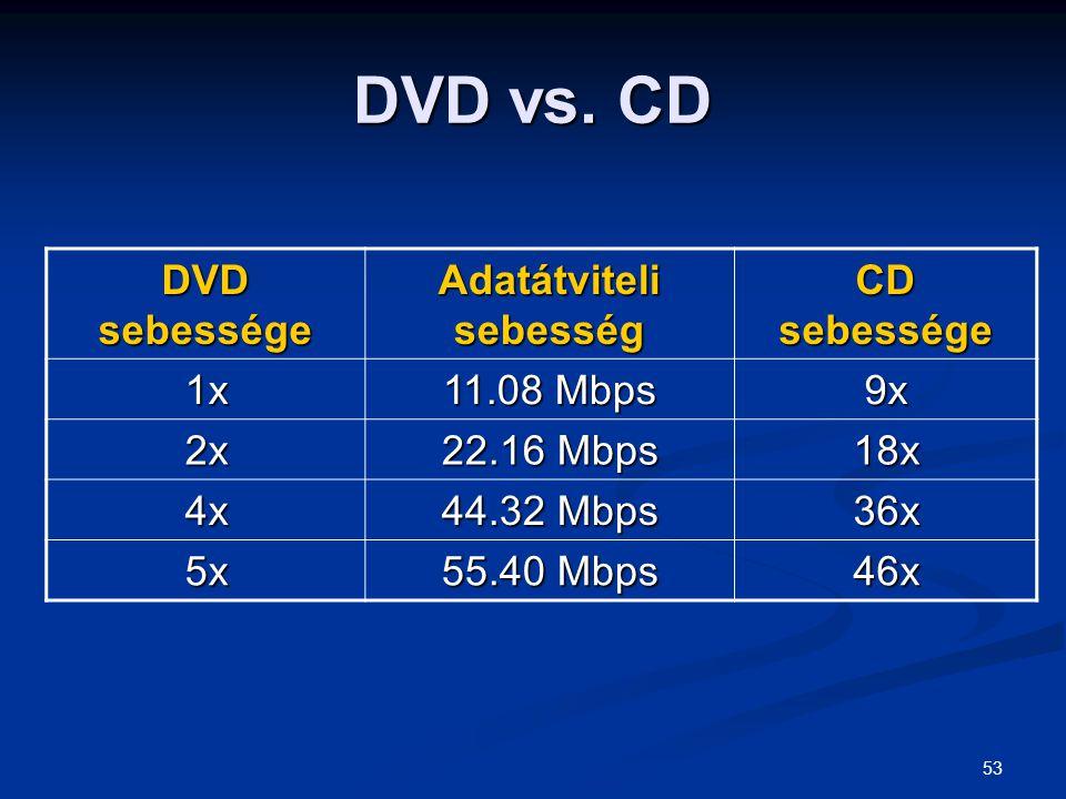 53 DVD vs. CD DVD sebessége Adatátviteli sebesség CD sebessége 1x 11.08 Mbps 9x 2x 22.16 Mbps 18x 4x 44.32 Mbps 36x 5x 55.40 Mbps 46x