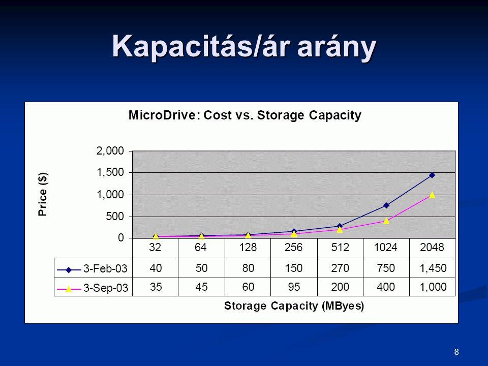 8 Kapacitás/ár arány