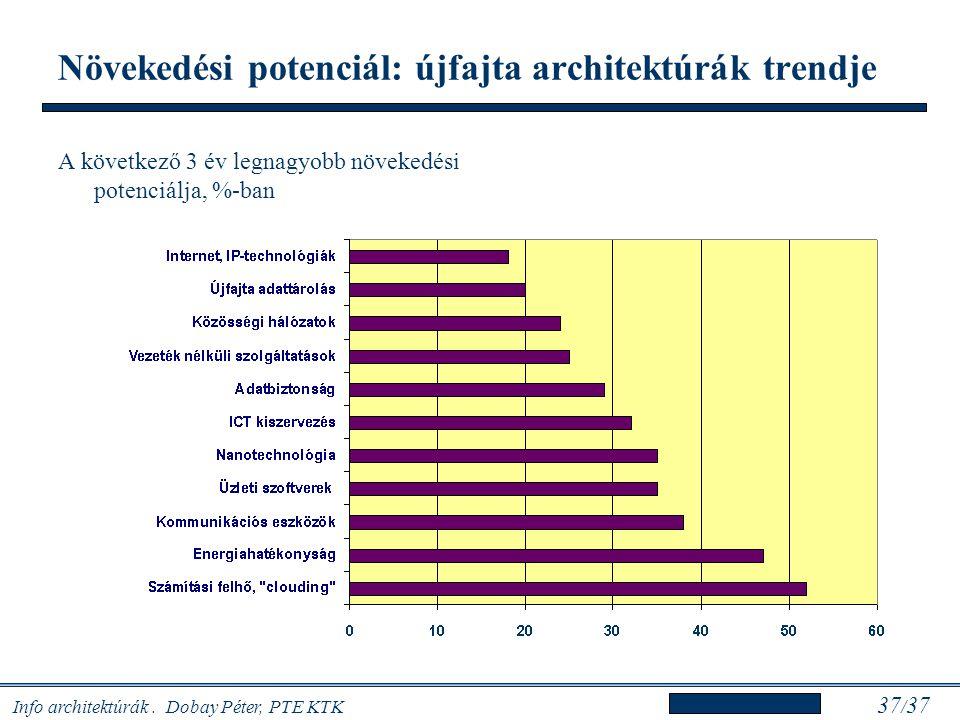 Info architektúrák. Dobay Péter, PTE KTK 37 / 37 Növekedési potenciál: újfajta architektúrák trendje A következő 3 év legnagyobb növekedési potenciálj