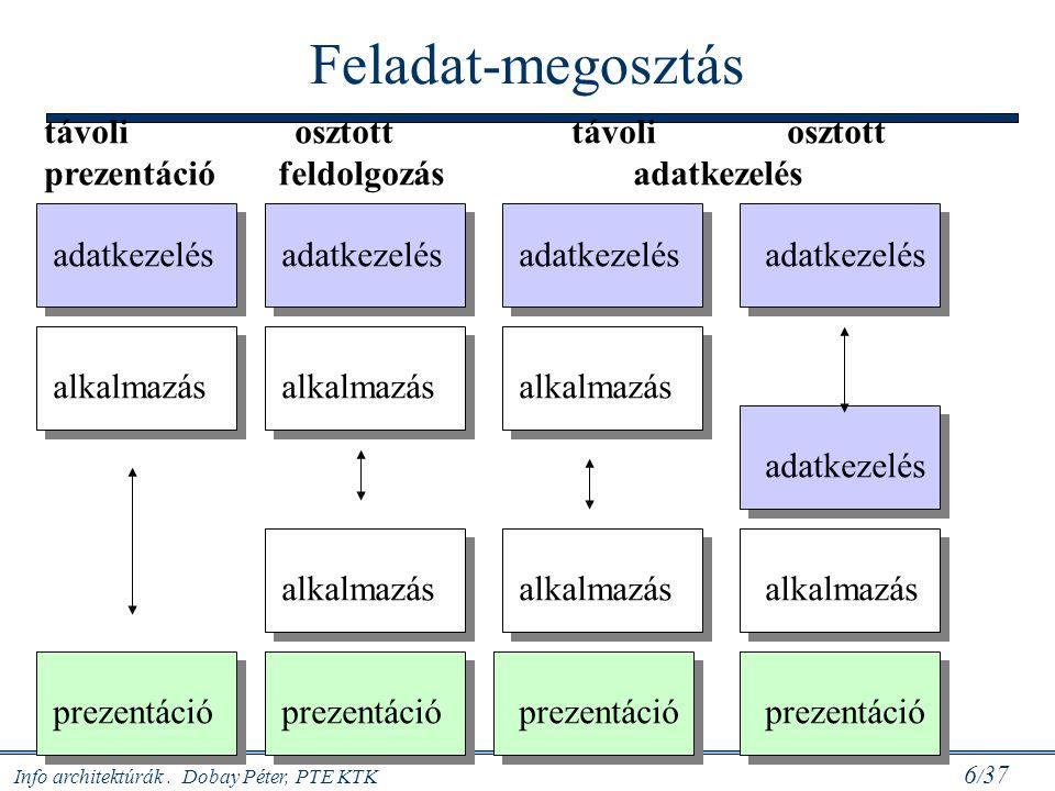 Info architektúrák. Dobay Péter, PTE KTK 17 / 37 Az ASP típusai