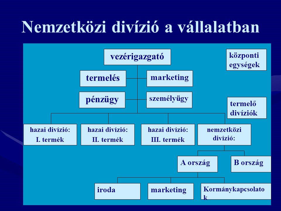 Nemzetközi divízió a vállalatban termelő divíziók vezérigazgató marketing termelés hazai divízió: III. termék nemzetközi divízió: hazai divízió: II. t