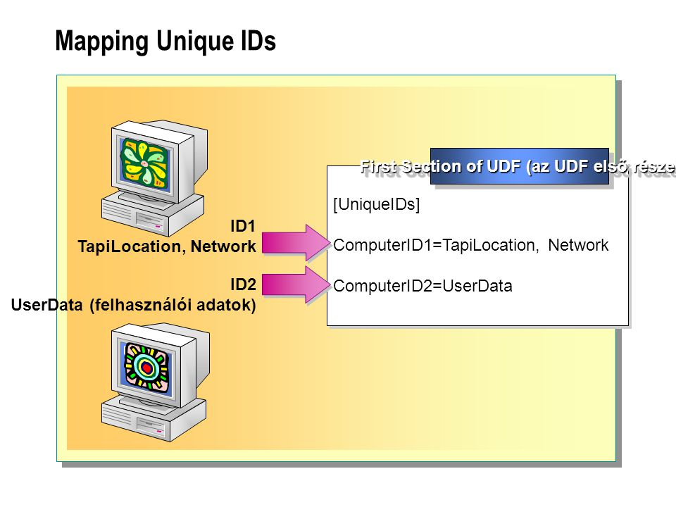 Mapping Unique IDs ID1 TapiLocation, Network [UniqueIDs] ComputerID1=TapiLocation, Network ComputerID2=UserData [UniqueIDs] ComputerID1=TapiLocation,