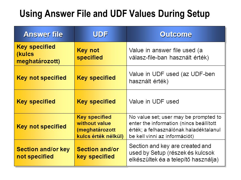 Using Answer File and UDF Values During Setup Answer file Key specified (kulcs meghatározott) Key not specified Key specified Key not specified UDFUDF