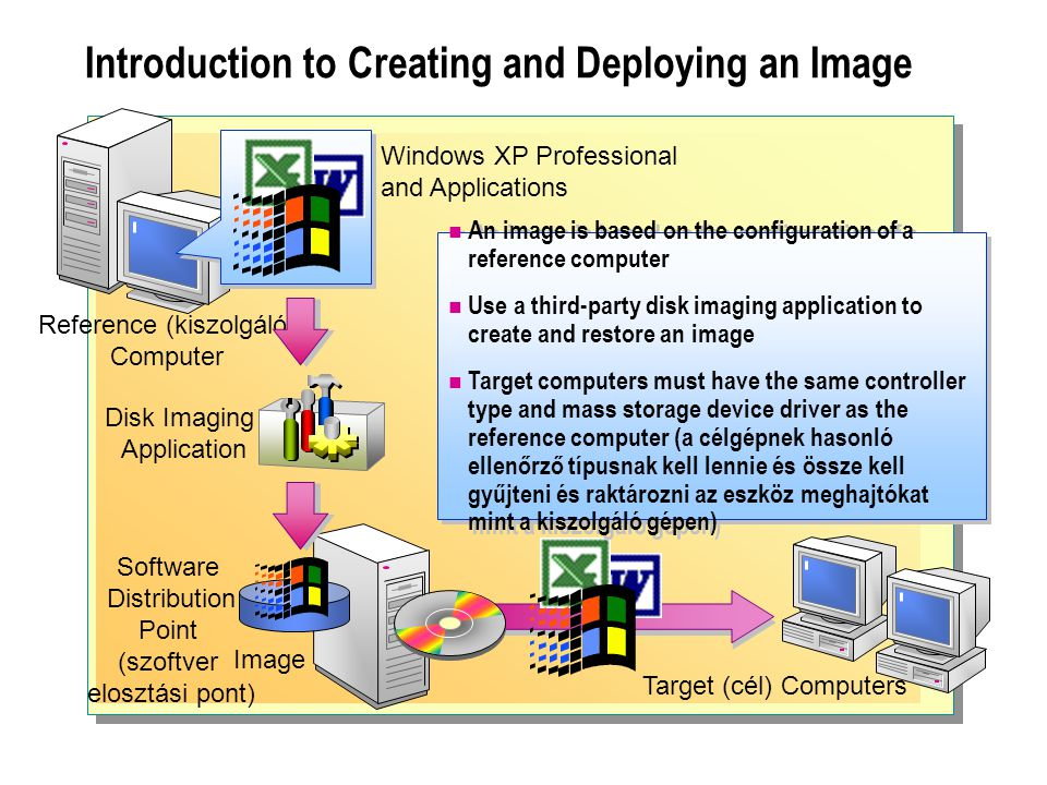 Introduction to Creating and Deploying an Image Image Software Distribution Point (szoftver elosztási pont) Disk Imaging Application Reference (kiszol