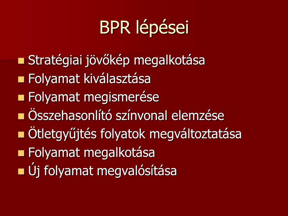 BPR lépései Stratégiai jövőkép megalkotása Stratégiai jövőkép megalkotása Folyamat kiválasztása Folyamat kiválasztása Folyamat megismerése Folyamat me