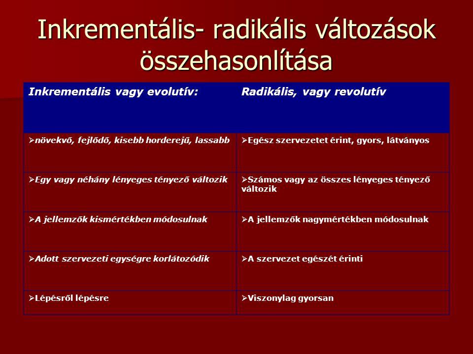 Inkrementális- radikális változások összehasonlítása Inkrementális vagy evolutív:Radikális, vagy revolutív  növekvő, fejlődő, kisebb horderejű, lassa
