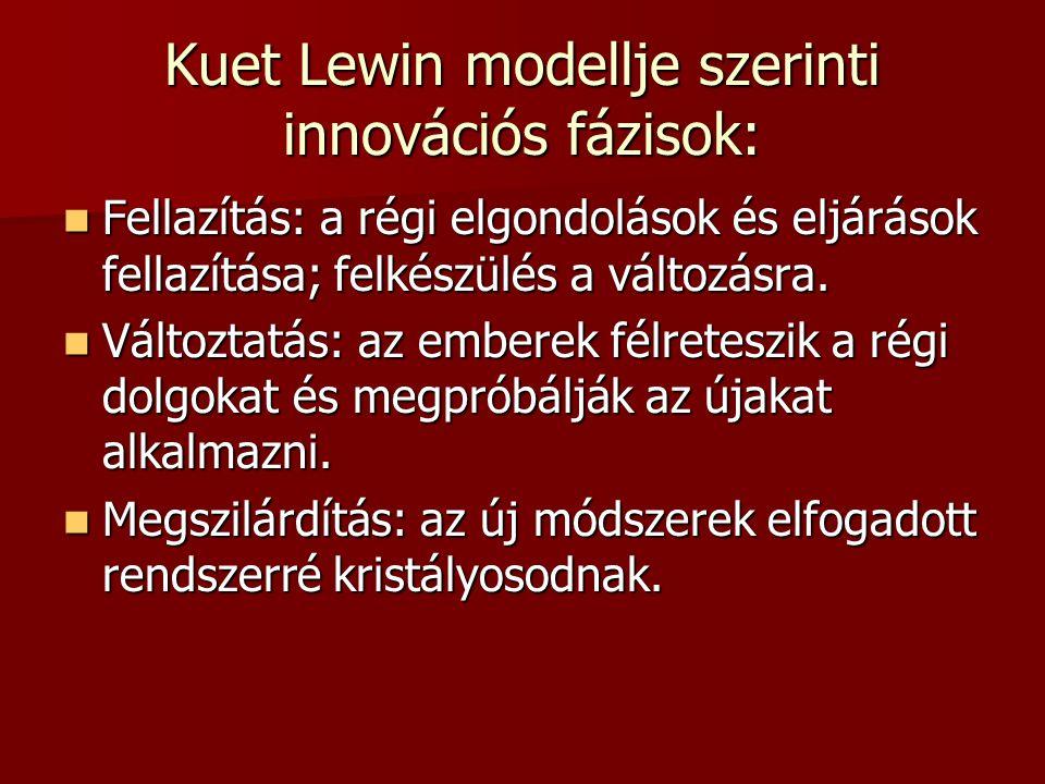 Kuet Lewin modellje szerinti innovációs fázisok: Fellazítás: a régi elgondolások és eljárások fellazítása; felkészülés a változásra. Fellazítás: a rég