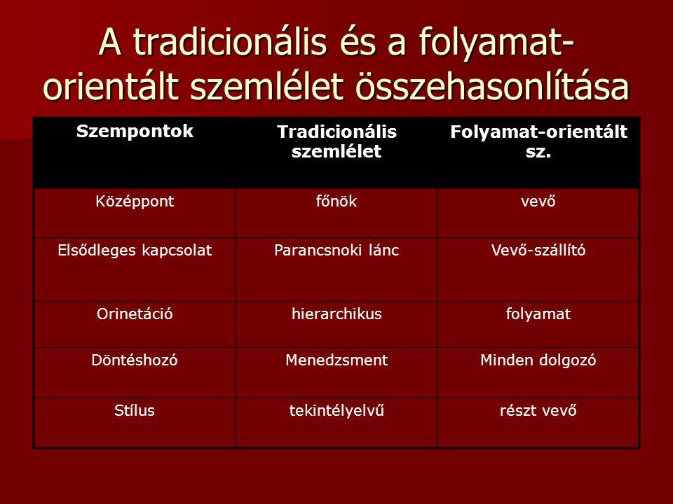 A tradicionális és a folyamat- orientált szemlélet összehasonlítása SzempontokTradicionális szemlélet Folyamat-orientált sz. Középpontfőnökvevő Elsődl