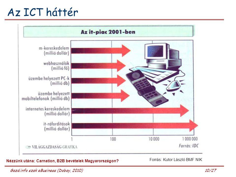 Gazd.info szak eBusiness (Dobay, 2010) 10/27 Az ICT háttér Forrás: Kutor László BMF NIK Nézzünk utána: Carnation, B2B bevételek Magyarországon?