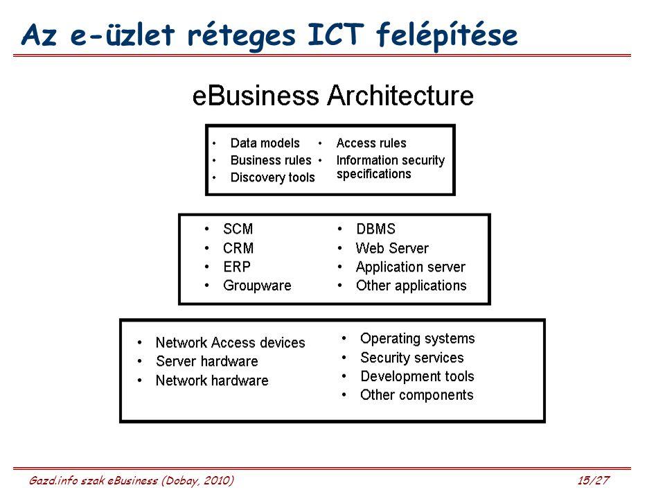 Gazd.info szak eBusiness (Dobay, 2010) 15/27 Az e-üzlet réteges ICT felépítése