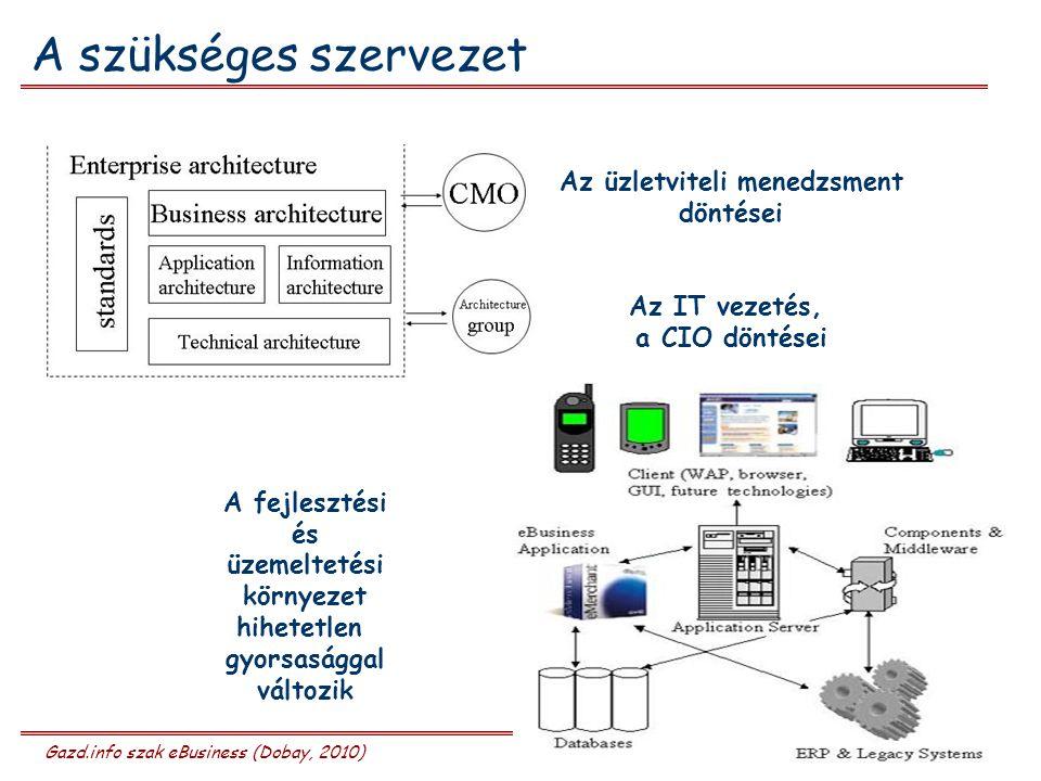 Gazd.info szak eBusiness (Dobay, 2010) 16/27 A szükséges szervezet Az üzletviteli menedzsment döntései Az IT vezetés, a CIO döntései A fejlesztési és üzemeltetési környezet hihetetlen gyorsasággal változik