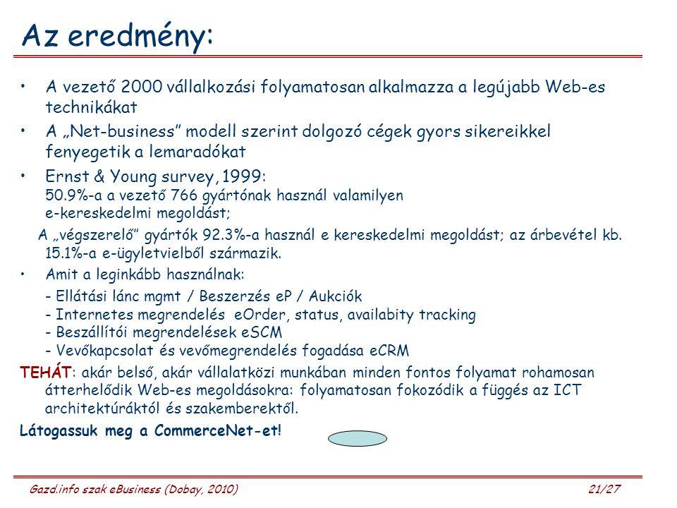 """Gazd.info szak eBusiness (Dobay, 2010) 21/27 Az eredmény: A vezető 2000 vállalkozási folyamatosan alkalmazza a legújabb Web-es technikákat A """"Net-business modell szerint dolgozó cégek gyors sikereikkel fenyegetik a lemaradókat Ernst & Young survey, 1999: 50.9%-a a vezető 766 gyártónak használ valamilyen e-kereskedelmi megoldást; A """"végszerelő gyártók 92.3%-a használ e kereskedelmi megoldást; az árbevétel kb."""