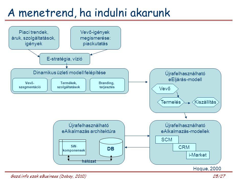 Gazd.info szak eBusiness (Dobay, 2010) 25/27 A menetrend, ha indulni akarunk Piaci trendek, áruk, szolgáltatások, igények Vevő-igények megismerése: piackutatás E-stratégia, vízió Dinamikus üzleti modell felépítése Vevő- szegmentáció Termékek, szolgáltatások Branding, terjesztés Újrafelhasználható eEljárás-modell Vevő TermelésKiszállítás Újrafelhasználható eAlkalmazás architektúra SW- komponensek DB hálózat Újrafelhasználható eAlkalmazás-modellek SCM CRM i-Market Hoque, 2000