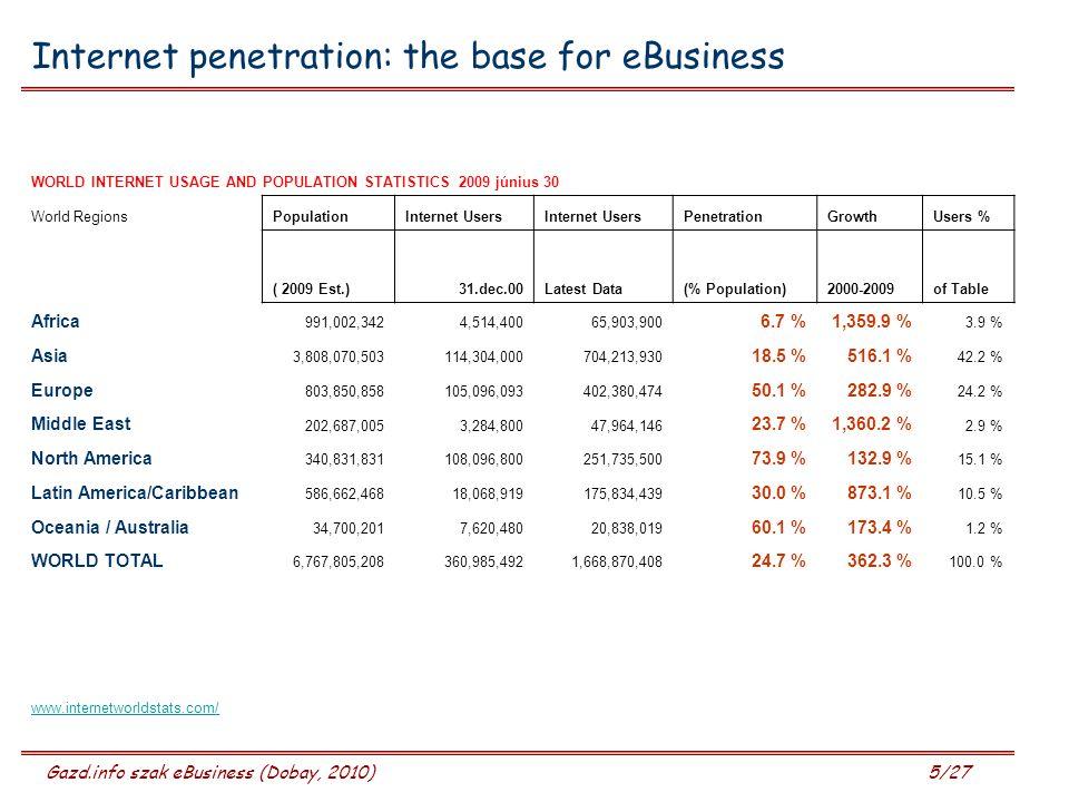 Gazd.info szak eBusiness (Dobay, 2010) 5/27 Internet penetration: the base for eBusiness WORLD INTERNET USAGE AND POPULATION STATISTICS 2009 június 30 World RegionsPopulationInternet Users PenetrationGrowthUsers % ( 2009 Est.)31.dec.00Latest Data(% Population)2000-2009of Table Africa 991,002,3424,514,40065,903,900 6.7 %1,359.9 % 3.9 % Asia 3,808,070,503114,304,000704,213,930 18.5 %516.1 % 42.2 % Europe 803,850,858105,096,093402,380,474 50.1 %282.9 % 24.2 % Middle East 202,687,0053,284,80047,964,146 23.7 %1,360.2 % 2.9 % North America 340,831,831108,096,800251,735,500 73.9 %132.9 % 15.1 % Latin America/Caribbean 586,662,46818,068,919175,834,439 30.0 %873.1 % 10.5 % Oceania / Australia 34,700,2017,620,48020,838,019 60.1 %173.4 % 1.2 % WORLD TOTAL 6,767,805,208360,985,4921,668,870,408 24.7 %362.3 % 100.0 % www.internetworldstats.com/