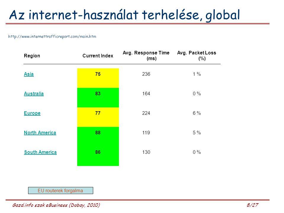 Gazd.info szak eBusiness (Dobay, 2010) 8/27 Az internet-használat terhelése, global http://www.internettrafficreport.com/main.htm RegionCurrent Index Avg.