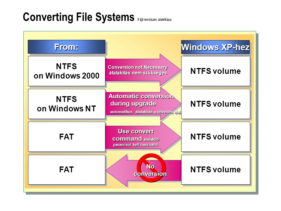 Converting File Systems Fájl rendszer alakítása Windows XP-hez NTFS on Windows 2000 NTFS on Windows NT FAT Conversion not Necessary átalakítás nem szükséges átalakítás nem szükséges Conversion not Necessary átalakítás nem szükséges átalakítás nem szükséges Automatic conversion during upgrade during upgrade automatikus átalakítás a telepítés alatt automatikus átalakítás a telepítés alatt Automatic conversion during upgrade during upgrade automatikus átalakítás a telepítés alatt automatikus átalakítás a telepítés alatt Use convert command átalakító parancsot kell használni No conversion No conversion NTFS volume From:From:
