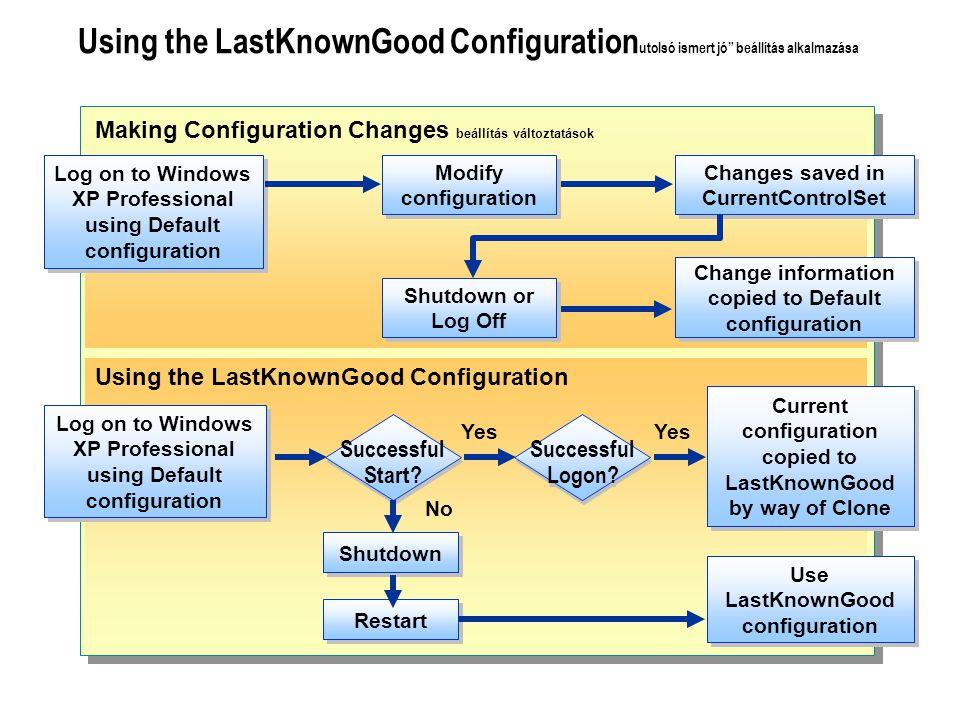 Using the LastKnownGood Configuration utolsó ismert jó beállítás alkalmazása Using the LastKnownGood Configuration Log on to Windows XP Professional using Default configuration Successful Start.