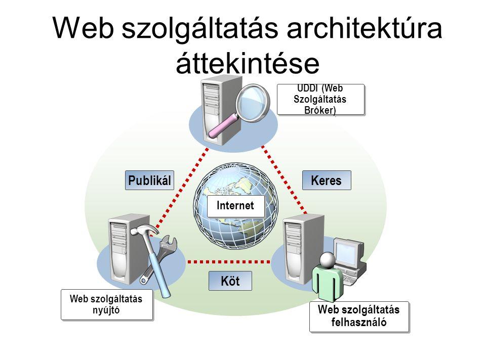 Web szolgáltatás architektúra áttekintése UDDI (Web Szolgáltatás Bróker) Web szolgáltatás nyújtó Web szolgáltatás felhasználó PublikálKeres Köt Intern