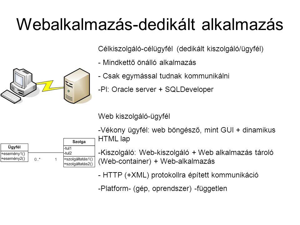 Web szolgáltatás architektúra áttekintése UDDI (Web Szolgáltatás Bróker) Web szolgáltatás nyújtó Web szolgáltatás felhasználó PublikálKeres Köt Internet