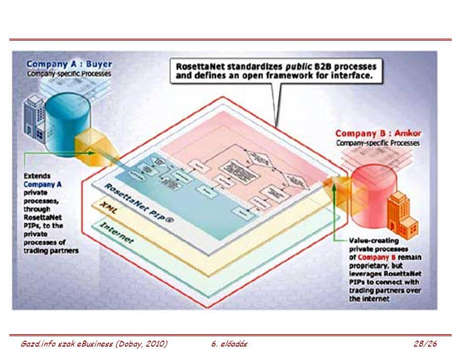 Gazd.info szak eBusiness (Dobay, 2010)6. előadás 28/26