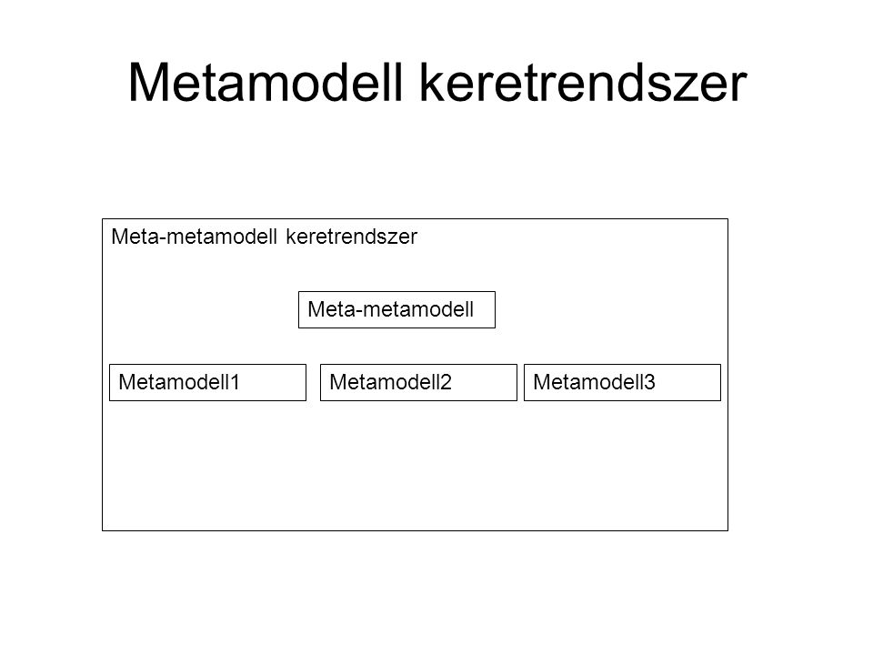 Meta-metamodell keretrendszer Metamodell keretrendszer Meta-metamodell Metamodell1Metamodell2Metamodell3