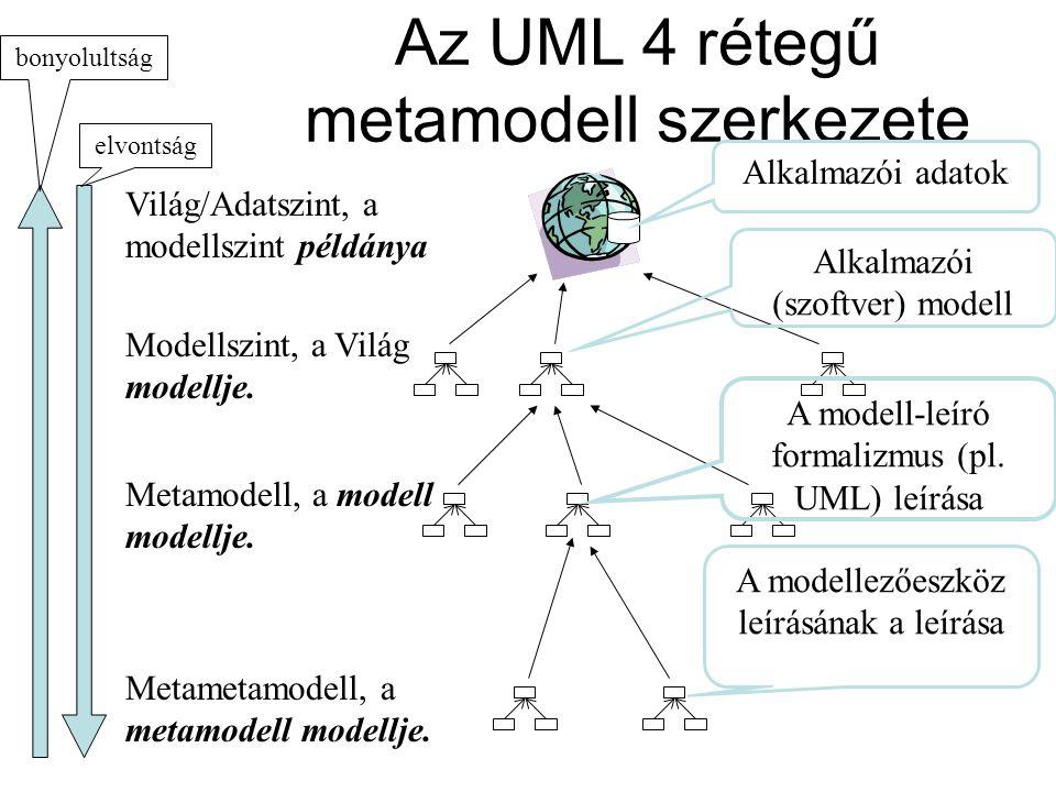 Az UML 4 rétegű metamodell szerkezete Világ/Adatszint, a modellszint példánya Modellszint, a Világ modellje.