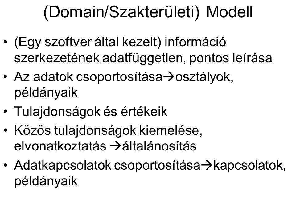 (Domain/Szakterületi) Modell (Egy szoftver által kezelt) információ szerkezetének adatfüggetlen, pontos leírása Az adatok csoportosítása  osztályok, példányaik Tulajdonságok és értékeik Közös tulajdonságok kiemelése, elvonatkoztatás  általánosítás Adatkapcsolatok csoportosítása  kapcsolatok, példányaik