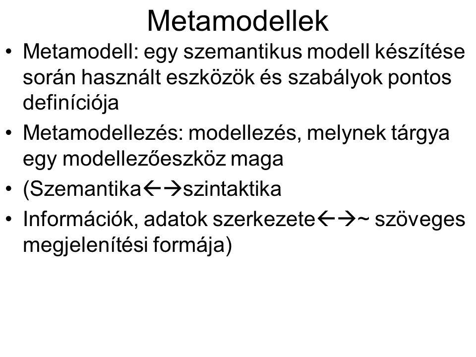Metamodellek Metamodell: egy szemantikus modell készítése során használt eszközök és szabályok pontos definíciója Metamodellezés: modellezés, melynek tárgya egy modellezőeszköz maga (Szemantika  szintaktika Információk, adatok szerkezete  ~ szöveges megjelenítési formája)