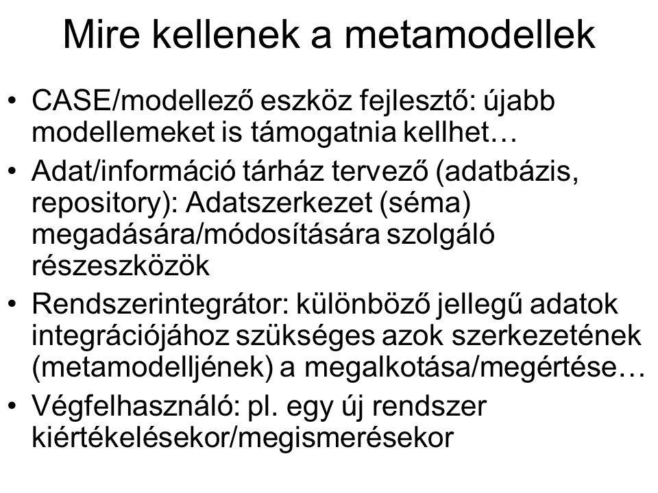 Mire kellenek a metamodellek CASE/modellező eszköz fejlesztő: újabb modellemeket is támogatnia kellhet… Adat/információ tárház tervező (adatbázis, repository): Adatszerkezet (séma) megadására/módosítására szolgáló részeszközök Rendszerintegrátor: különböző jellegű adatok integrációjához szükséges azok szerkezetének (metamodelljének) a megalkotása/megértése… Végfelhasználó: pl.