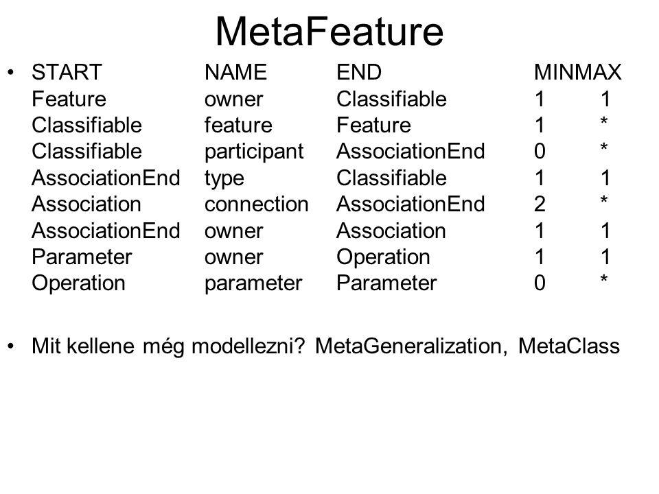 MetaFeature STARTNAMEENDMINMAX FeatureownerClassifiable11 ClassifiablefeatureFeature1* ClassifiableparticipantAssociationEnd0* AssociationEndtypeClassifiable11 AssociationconnectionAssociationEnd2* AssociationEndownerAssociation11 ParameterownerOperation11 OperationparameterParameter0* Mit kellene még modellezni.