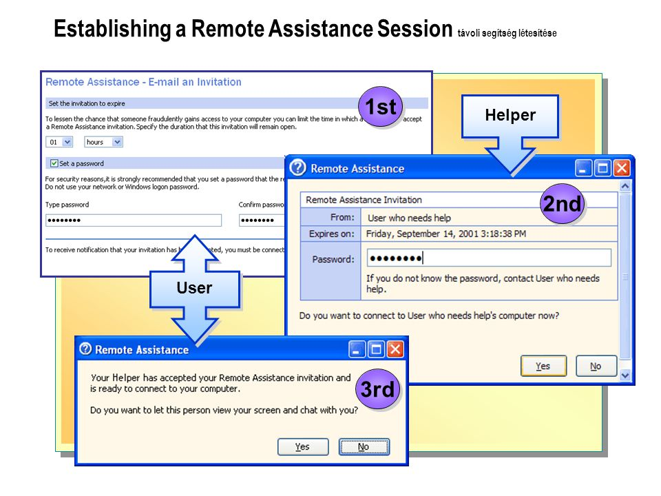 Establishing a Remote Assistance Session távoli segítség létesítése Helper User 1st 2nd 3rd