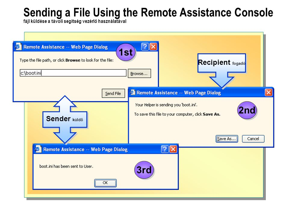 Sending a File Using the Remote Assistance Console fájl küldése a távoli segítség vezérlő használatával Recipient fogadó Sender küldő 1st 2nd 3rd