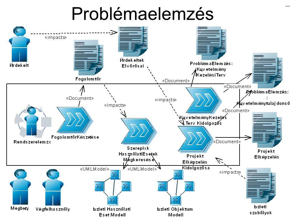 Használati eset készítés Csomagok kialakítása: –navigáció egységei –logikailag összetartozó modell elemek csoportosítása –felelősségek kiosztásának egységei –függőségek kezelése Az Use Case nézet csomagjai: –részrendszerekhez kapcsolódóak pl.