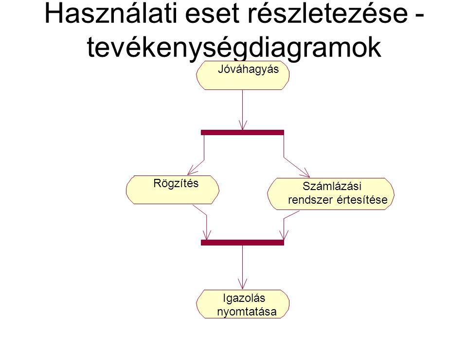 Használati eset részletezése - tevékenységdiagramok Jóváhagyás Rögzítés Számlázási rendszer értesítése Igazolás nyomtatása