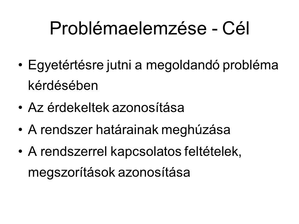Problémaelemzése - Cél Egyetértésre jutni a megoldandó probléma kérdésében Az érdekeltek azonosítása A rendszer határainak meghúzása A rendszerrel kap