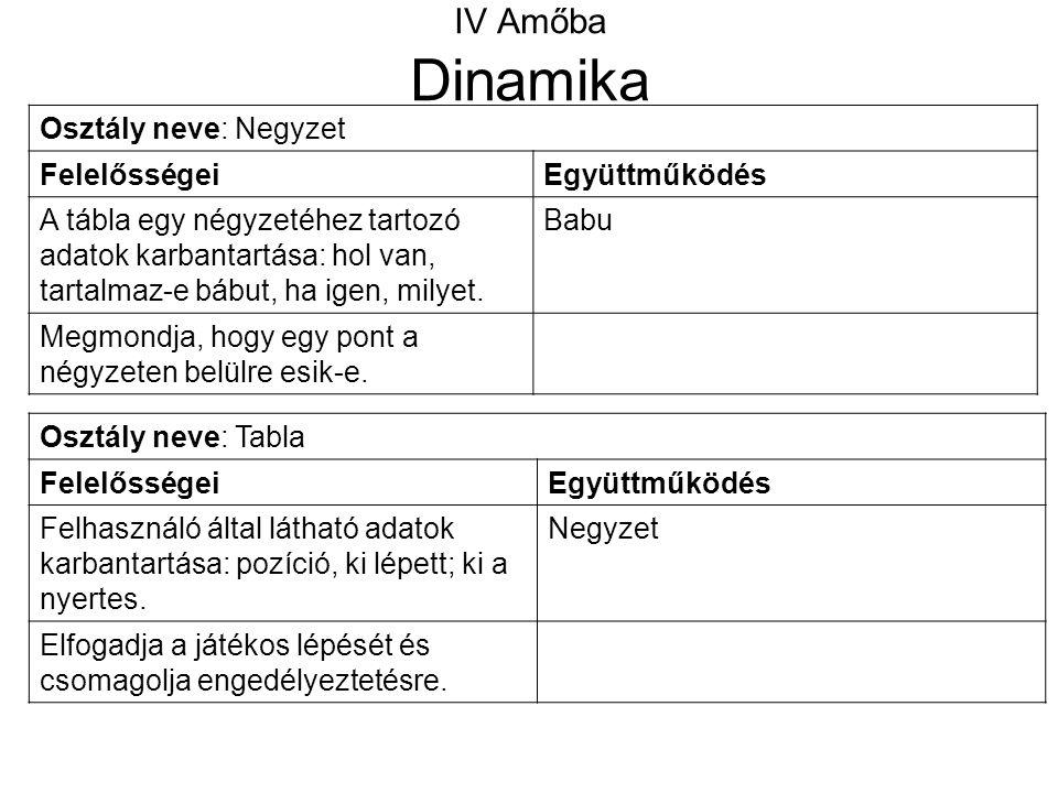 IV Amőba Dinamika Osztály neve: Tabla FelelősségeiEgyüttműködés Felhasználó által látható adatok karbantartása: pozíció, ki lépett; ki a nyertes. Negy