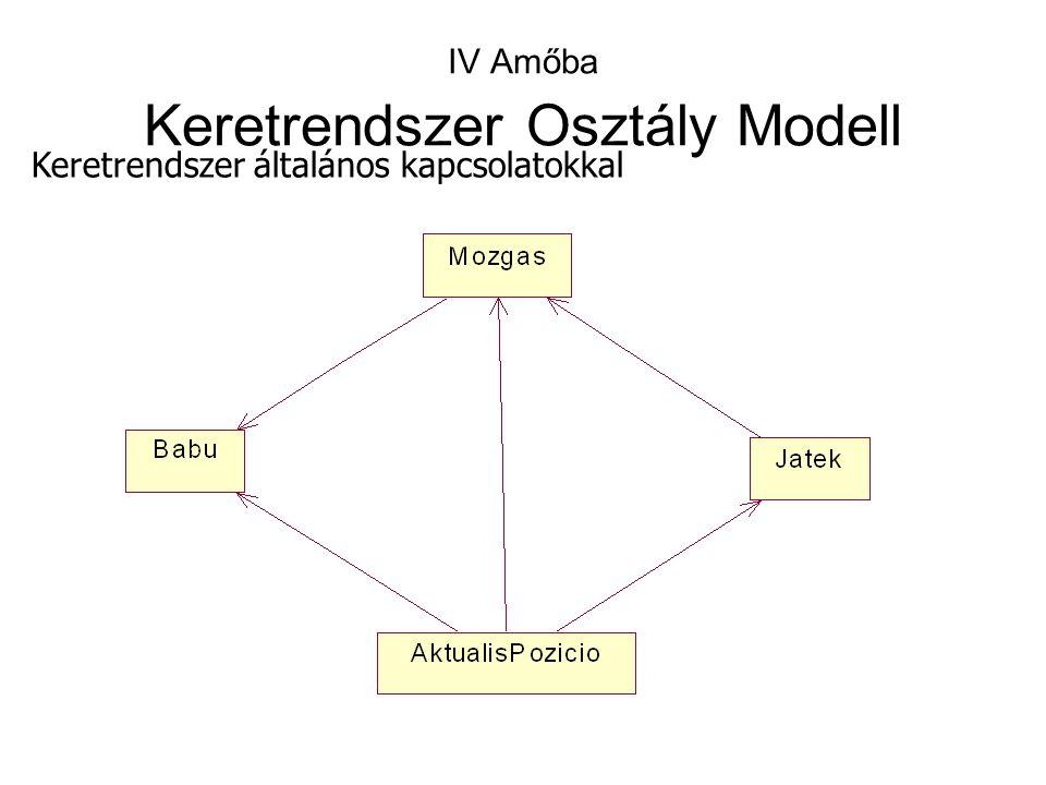 IV Amőba Keretrendszer Osztály Modell Keretrendszer általános kapcsolatokkal