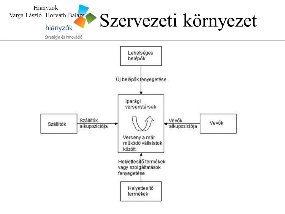 Hiányzók: Varga László, Horváth Balázs Szervezeti környezet