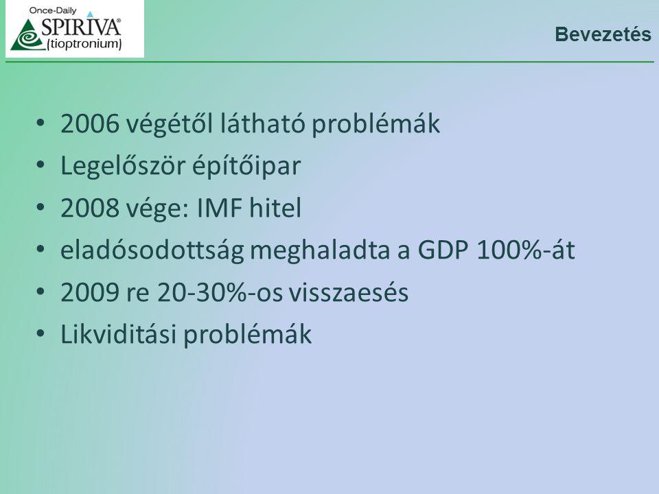 Bevezetés 2006 végétől látható problémák Legelőször építőipar 2008 vége: IMF hitel eladósodottság meghaladta a GDP 100%-át 2009 re 20-30%-os visszaesés Likviditási problémák